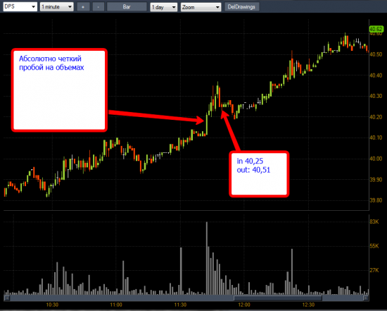Американский рынок акций: разбор полетов