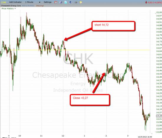 Trade CHK