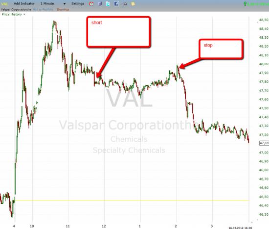 Trade VAL