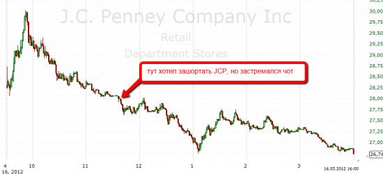 Trade JCP,