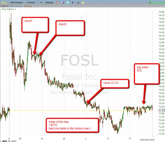 Trade FOSL