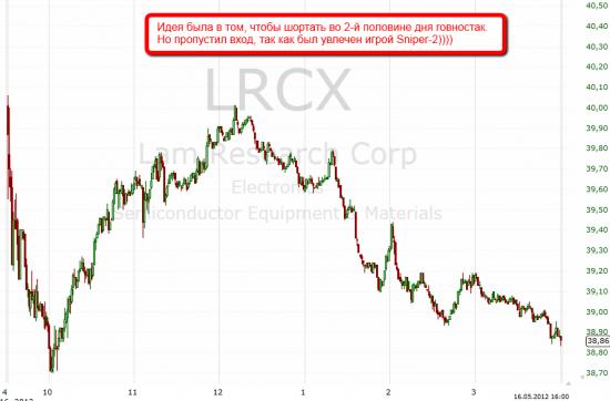 Trade LRCX
