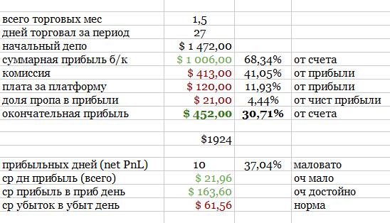 Анализ моей игры в футбол на NYSE