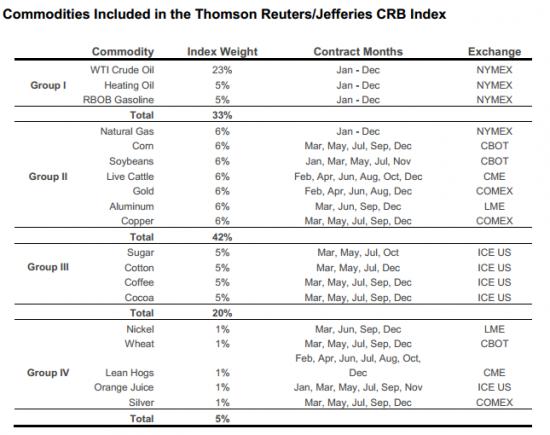 состав индекса CRB