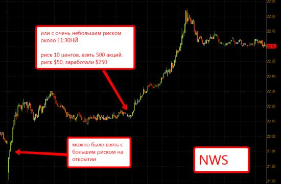 Как повышать уровень опыта на американском рынке акций?
