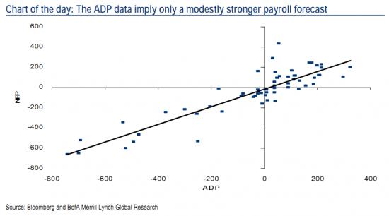 Связь между данными ADP и Nonfarm Payrolls
