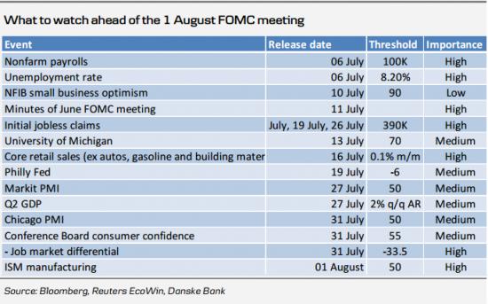 Danske Bank: вероятность QE3 на заседании ФРС 1 августа выше 50%