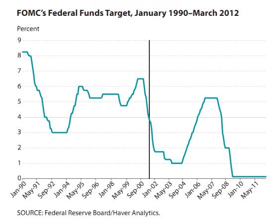 Ставка по федеральным фондам