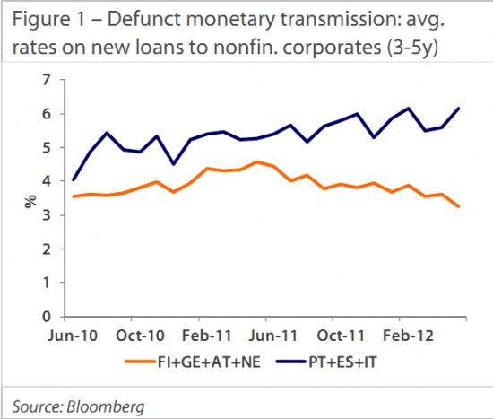 Европейский долговой кризис. Что будет делать ЕЦБ? Часть 2