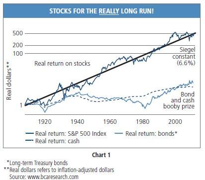 Курсовая финансовый рынок