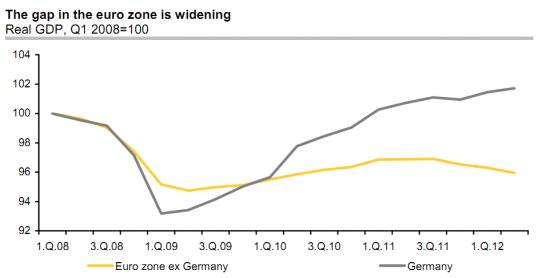 Разница в динамике ВВП Германии и остальной еврозоны