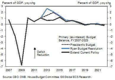 прогноз сокращения бюджетного дефицита США