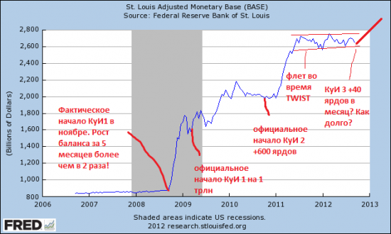 баланс ФРС QE