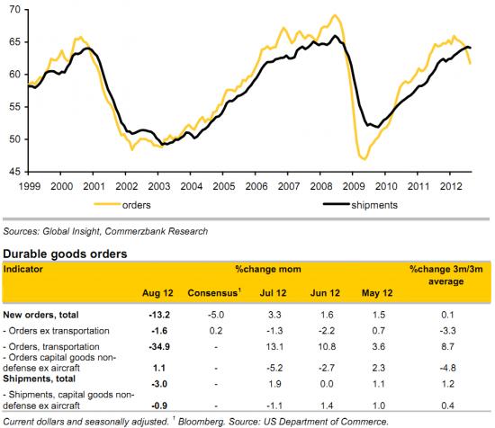 Экономическая статистика из США