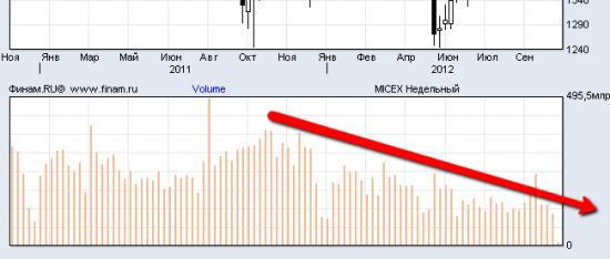 Рынок прекрасен:) Умирающая волатильность