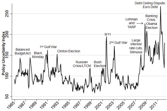 неопределенность в экономике