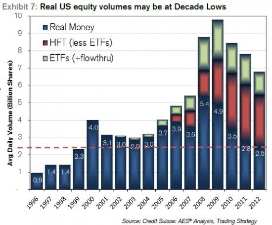 реальные объемы на рынке акций США - минимальные за 10 лет