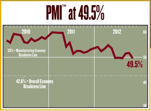 Индекс ISM США неожиданно сократился в ноябре