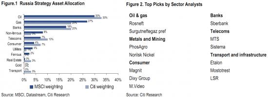 Citi: цель по индексу РТС в 2013 составляет 1500.
