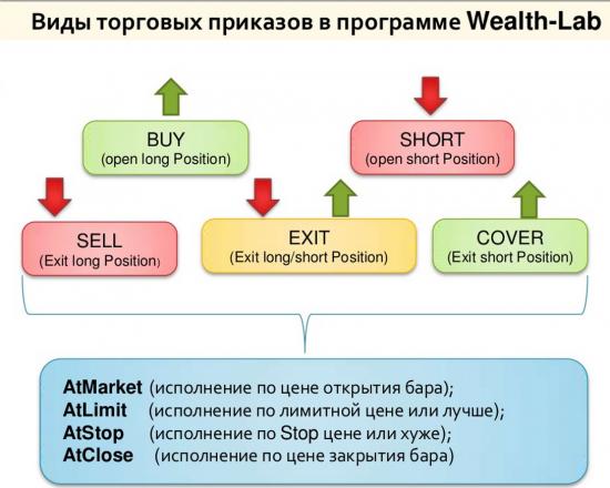 торговые приказы в Wealth-Lab