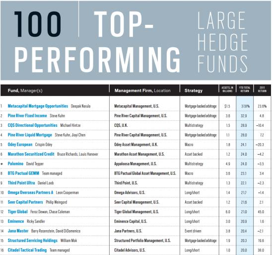 рейтинг хедж-фондов 2012, ТОП-100, Bloomberg