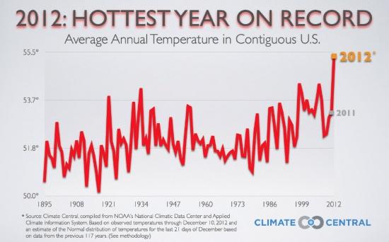 Глобальное потепление. 2012 - рекордная температура в США