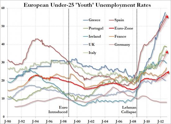 Безработица среди молодежи в Европе. +философия