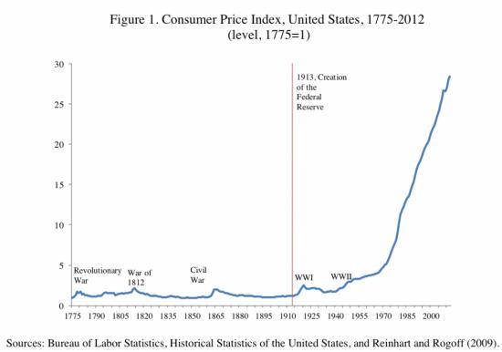 Прикольная картинка. Инфляция и ФРС:)