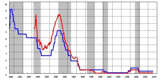 Кризис 2008, долг США и QE. Рассуждения (для себя)