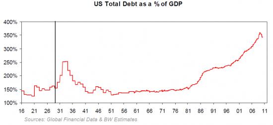 Госдолг США
