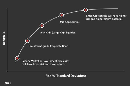 Рынок финансовых активов