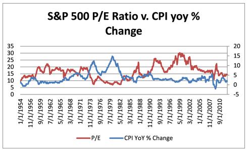 Влияние инфляции США на оценку акций