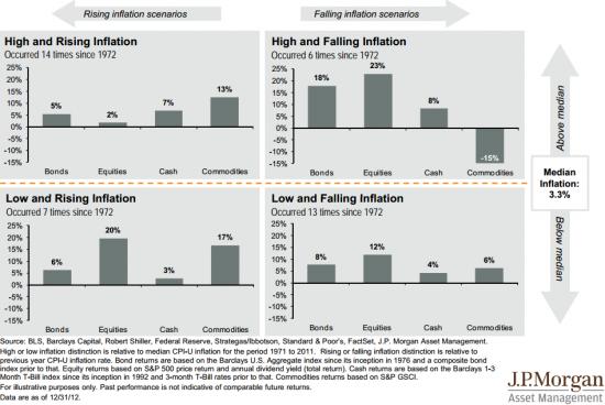 Влияние инфляции на активы