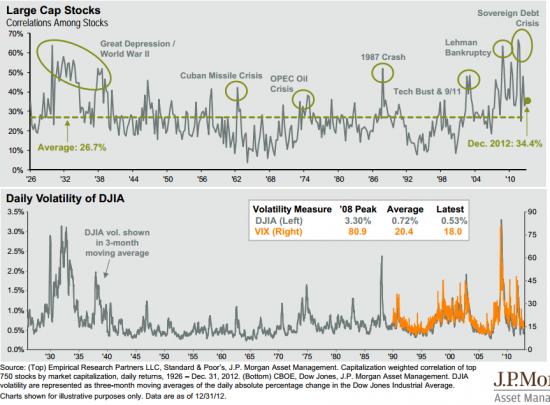 Корреляция американских акций и волатильность
