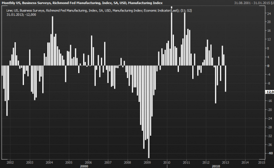 Статистика по рынку недвижимости США + индекс Ричмонда