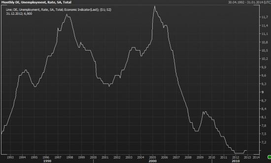 безработица Германии