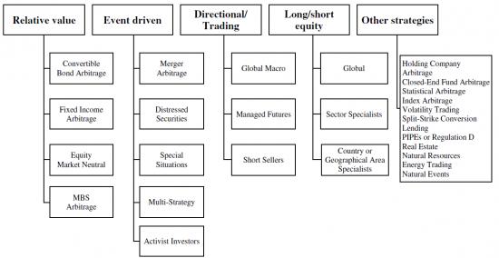 Стратегии хедж-фондов