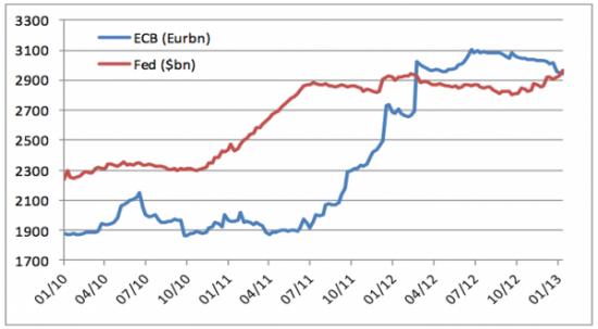 баланс ФРС и ЕЦБ