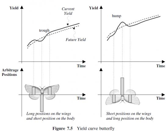 Бабочка кривой доходности облигаций