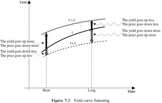 кривая доходности облигаций