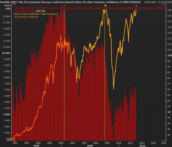 Что важного сегодня было на рынках?
