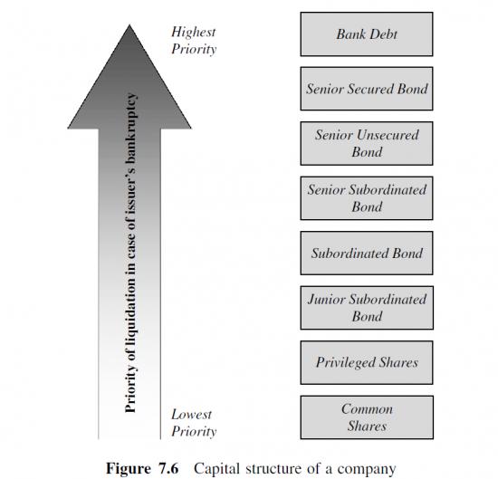 структура капитала компании