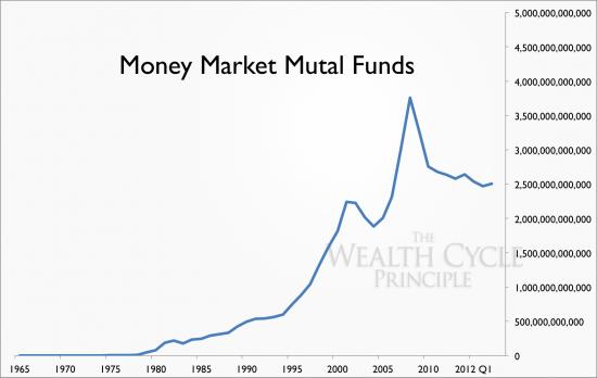 фонды денежного рынка