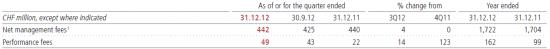 Отчетность UBS 4 квартал 2012