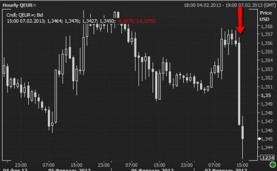 Марио Драги уронил евро.