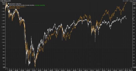 Инвесторы выходят из высокодоходных облигаций?