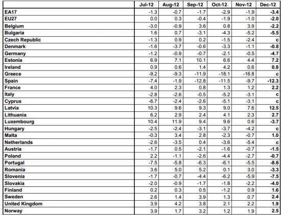 Обзор ситуации в еврозоне от spydell