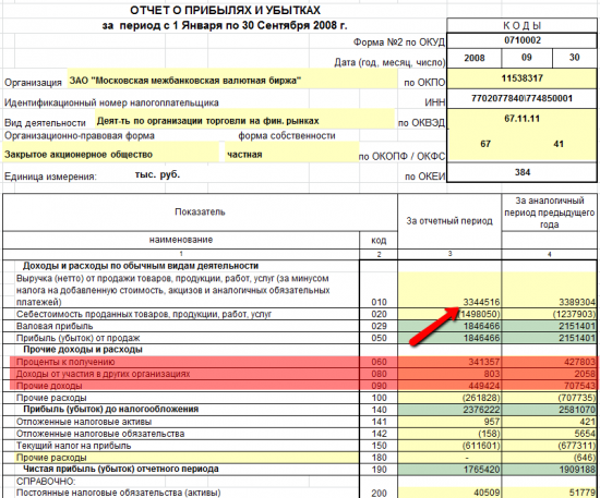 Вопросы по отчетности Московской Биржи в рамках IPO