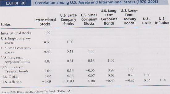 корреляции между классами активов