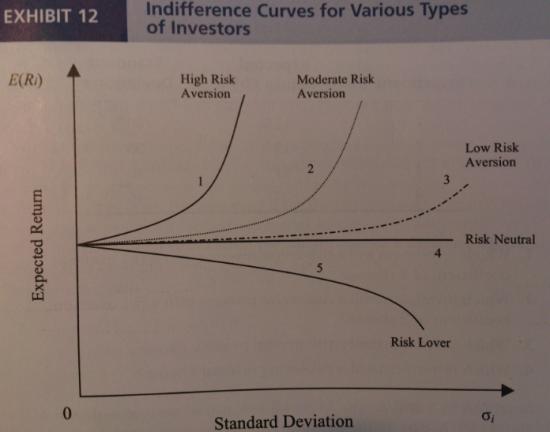 неприятие риска инвестором